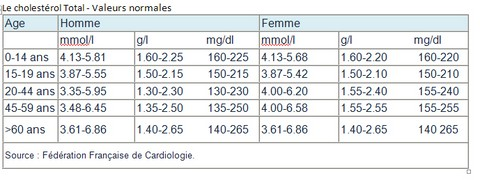 """Résultat de recherche d'images pour """"pourcentage cholesterol"""""""